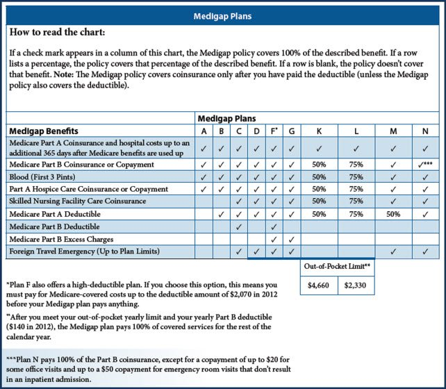 Medigap Comparison Chart 2012 Medigap Plan F or Plan G