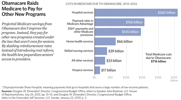 How will Obamacare affect my supplemental Medicare coverage