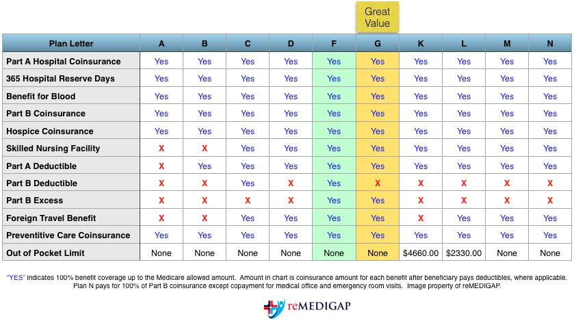 Medigap Plan Letter benefits