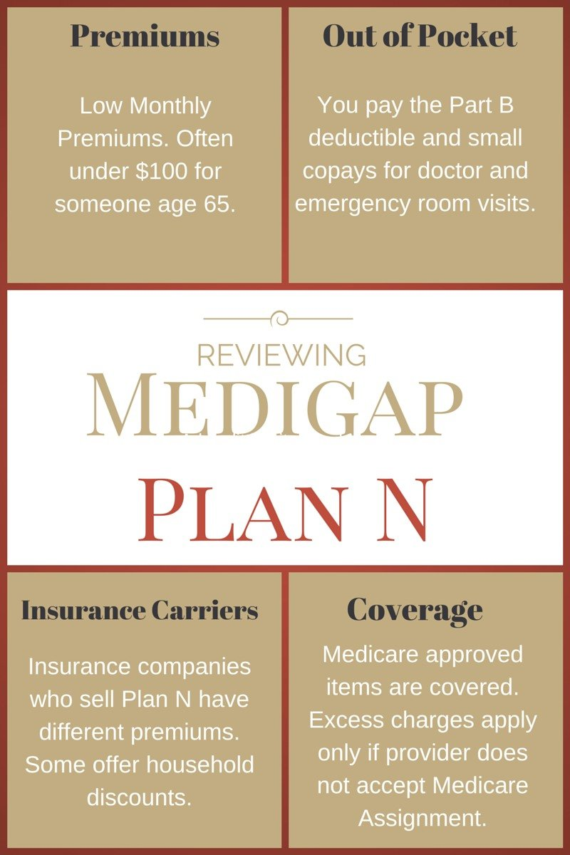 Reviewing Medigap Plan N