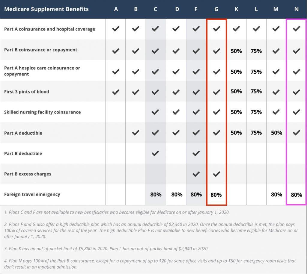 medigap plans comparison chart 2020
